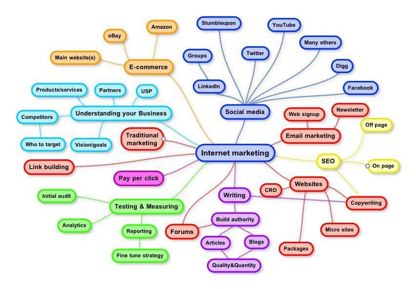 IMMindmap.jpg (852×593) Marketing P's Pinterest