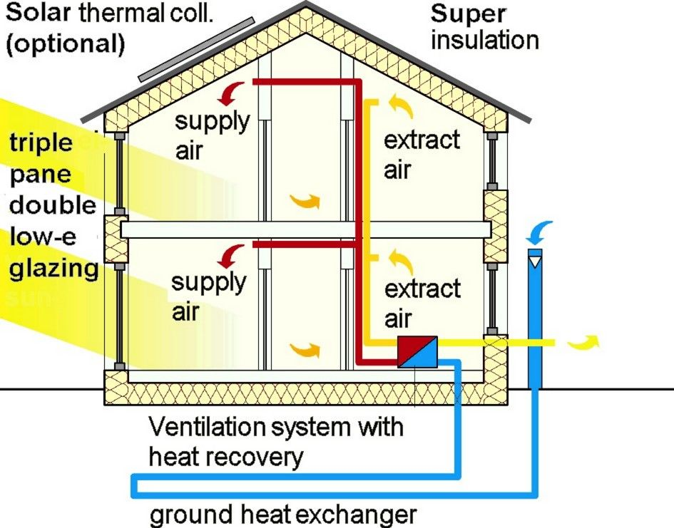 Ground Heat Cold Exchange For Reduced Heating Cooling Costs