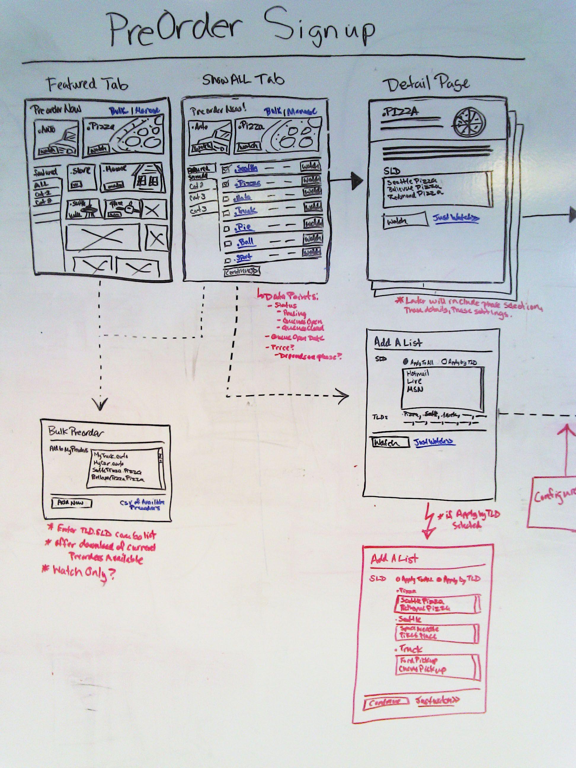 Whiteboard flow chart also scribbles pinterest scribble rh