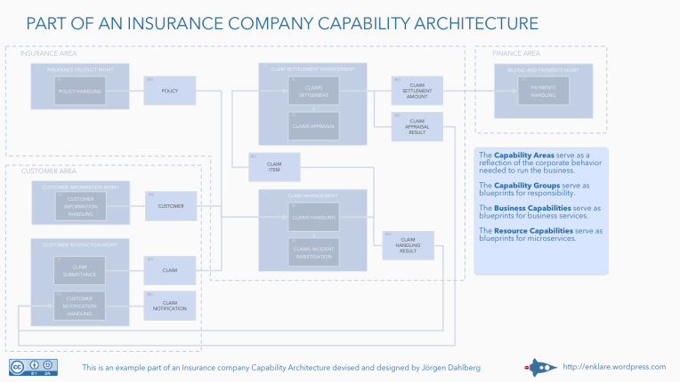 Capability Architecture And Microservices Architecture