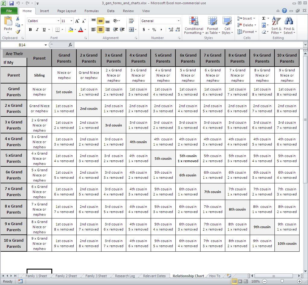 Genealogy Relationship Chart Excel - Relationship ...