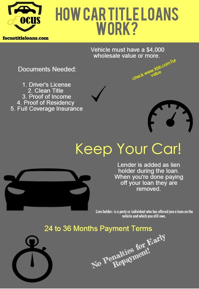 How Do Car Title Loans Work