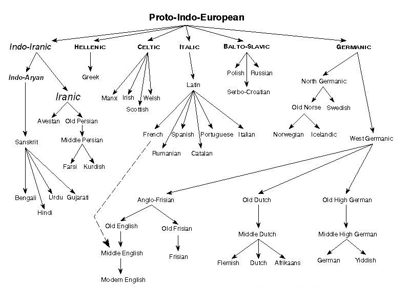 Free Game Online English Syntax Tree Diagram Language Family Tree Language Families European Languages