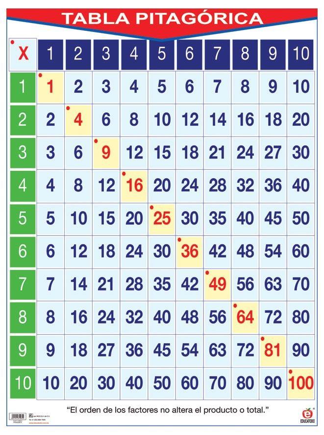 Pin de vicky rengifo en tabla de pit goras y la tabla del 100 math - Tavola pitagorica fino a 100 ...
