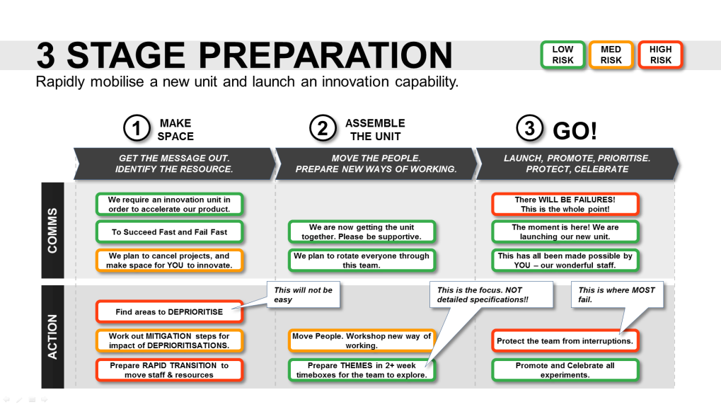 Innovation Roadmap Template (Powerpoint) Innovation