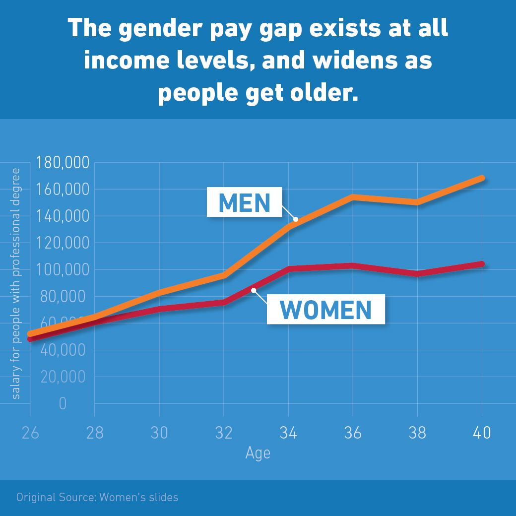 the gender pay gap exists at all income levels and widens as the gender pay gap exists at all income levels and widens as people get older