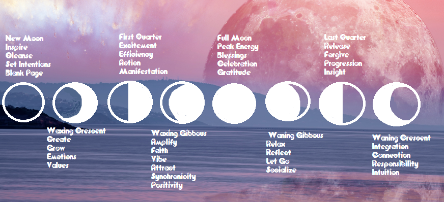 Moon phases~  Read more on our site  www.sandandskystones.com #newmoon #fullmoon #moonphases #moon #moonphase