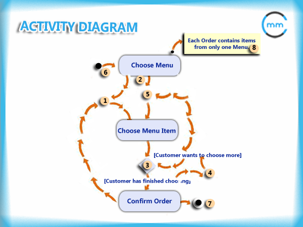 An activity diagram is a uml diagram that is used to model a process an activity diagram is a uml diagram that is used to model a process it ccuart Gallery