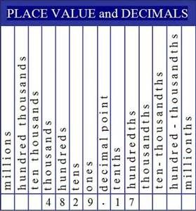 Decimal Place Value Chart  Bing Images  Music Of Life