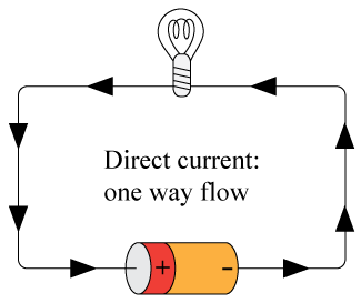 Direct Current Dc An Electric Current That Flows In Only One Direction Directions Tech Company Logos Current
