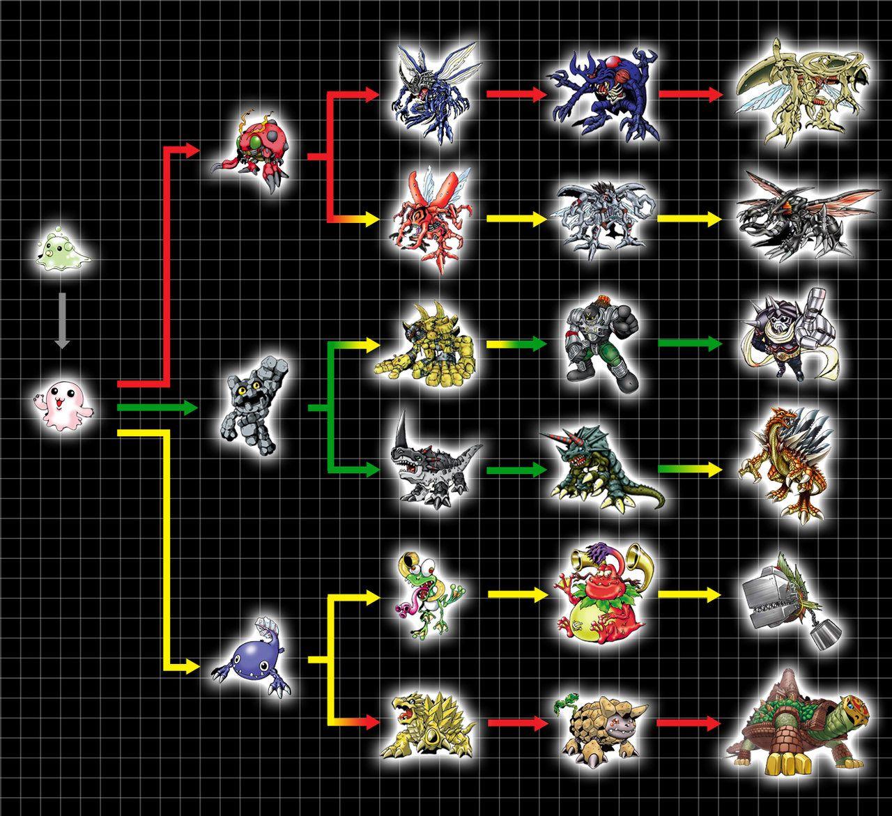 Digivolution Chart Gotsumon