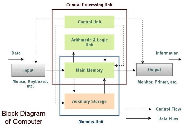 Block Diagram Of Computer In 2020 Block Diagram Diagram Arithmetic Logic Unit