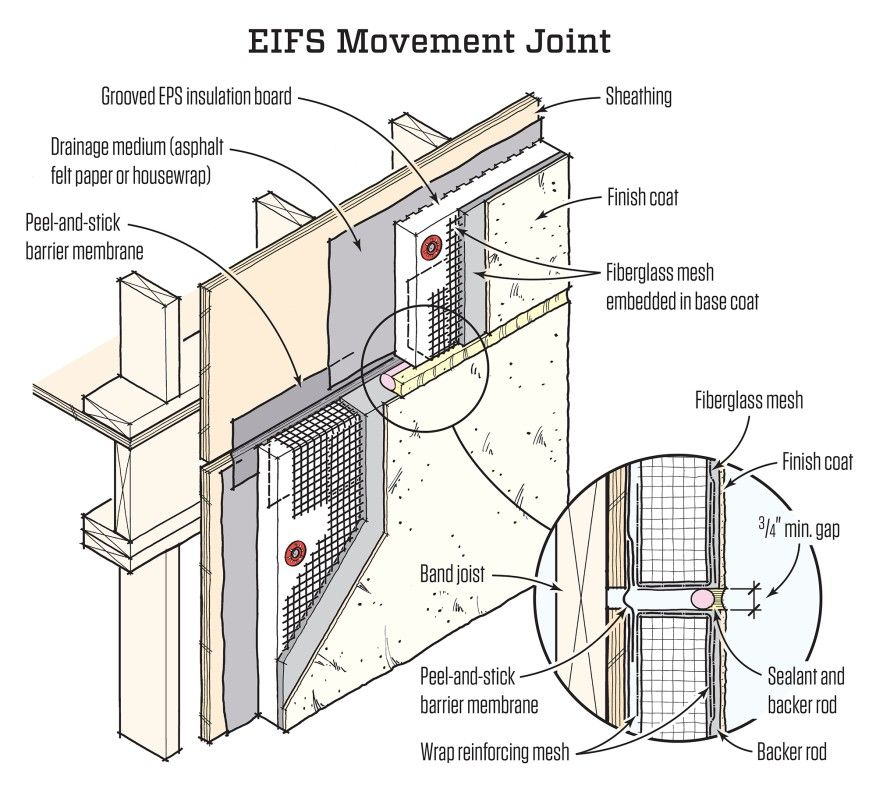 Stucco And Eifs Contractor In Alabama: The EPS Board In An EIFS System Can Buckle When Floor