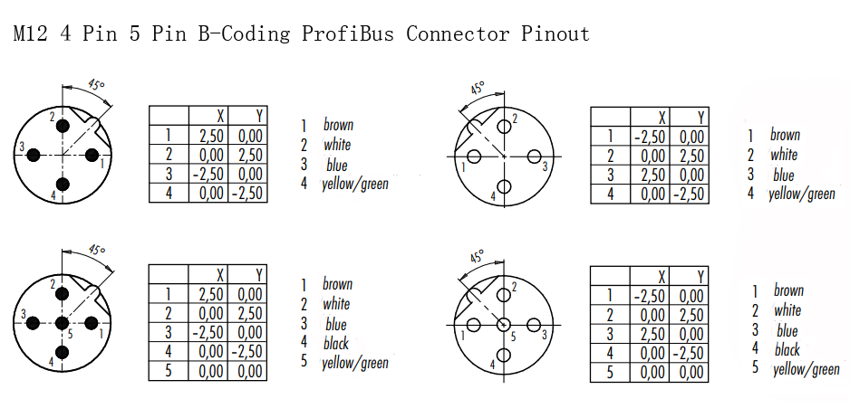 M12 4 Pin 5 Pin B Coding Profibus Connector Pinout Coding Connector Color Coding