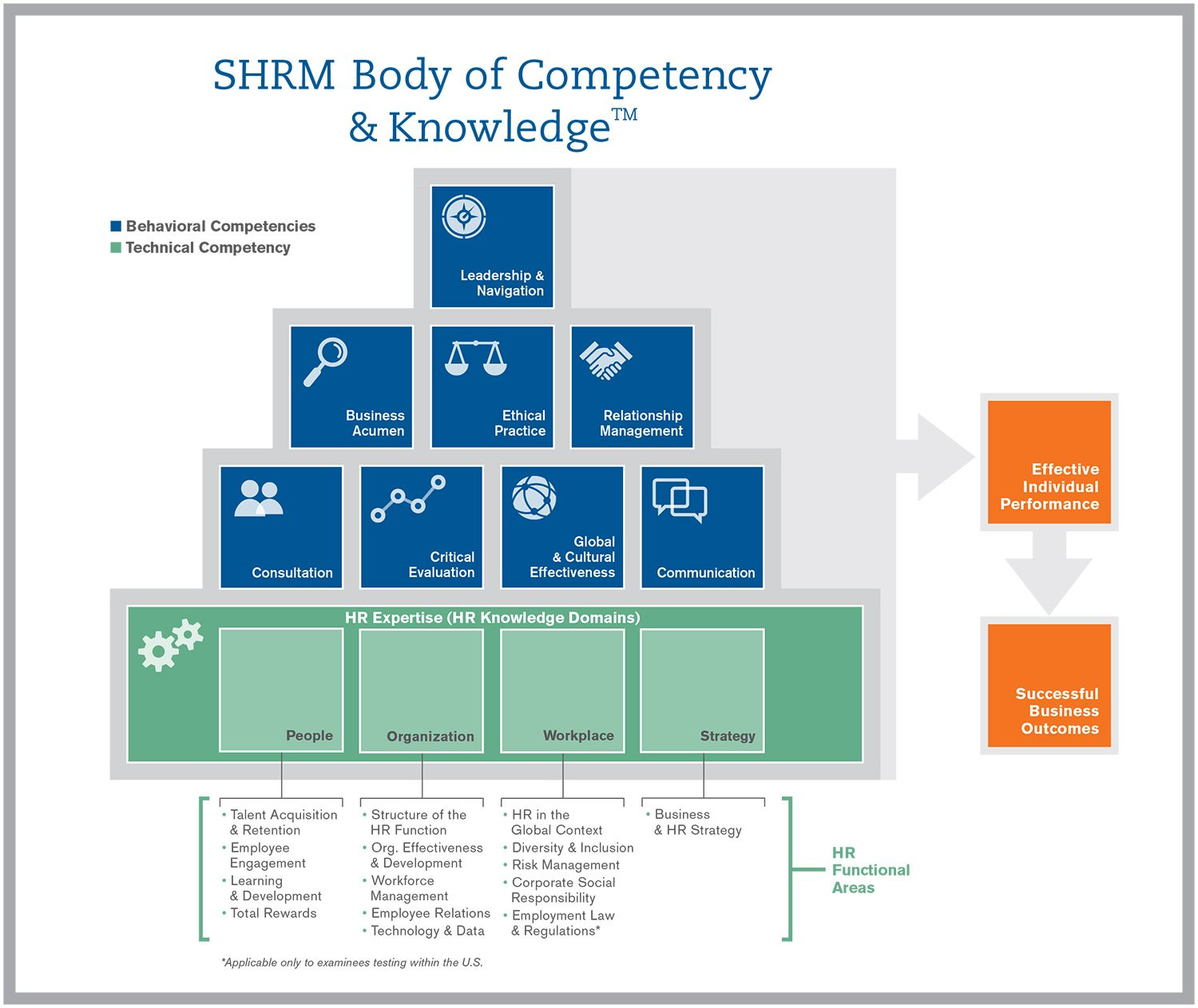 Society For Human Resource Management Shrm Certification Human