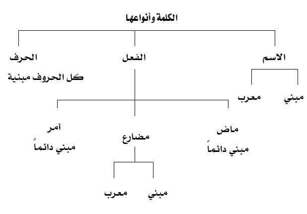 قواعد مختصرة في النحو العربي قواعد النحو والاعراب أربيديا Islamic Quotes Quran Learning Arabic Islamic Quotes
