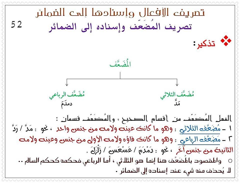 تصريف الأفعال و اسنادها إلى الضمائر منتديات اهل السنة في العراق Math Chart Math Equations
