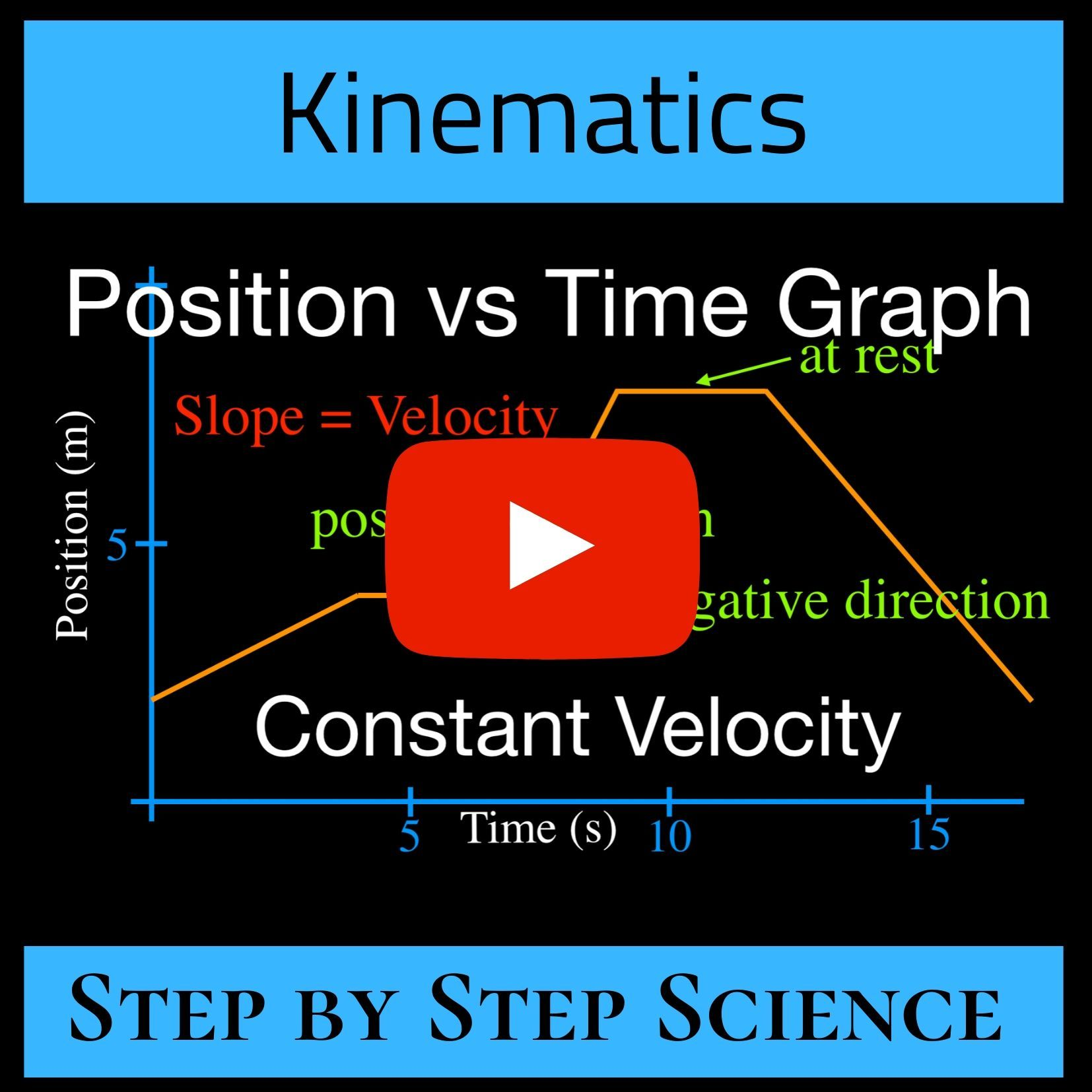 Motion Graphs Are An Excellent Way To Get An Understanding