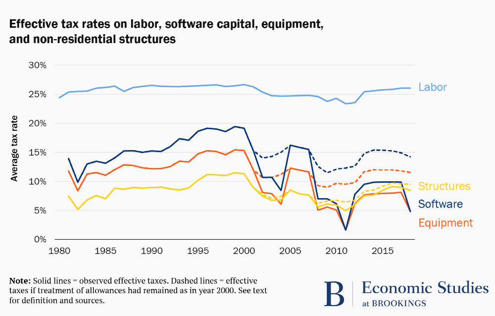 Does The Us Tax Code Favor Automation In 2020 Us Tax Economic Trends Coding