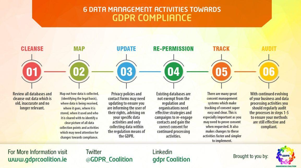 Infographics GDPR Awareness Coalition Infographic