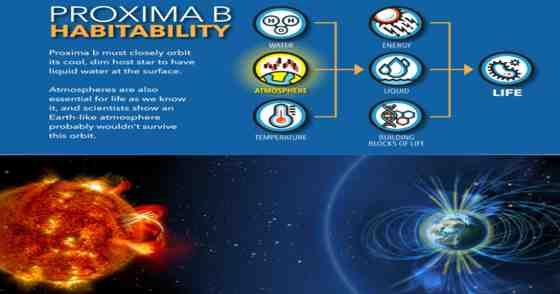 infográfico descrevendo fatores que contribuem para a capacidade de um planeta de sustentar a vida
