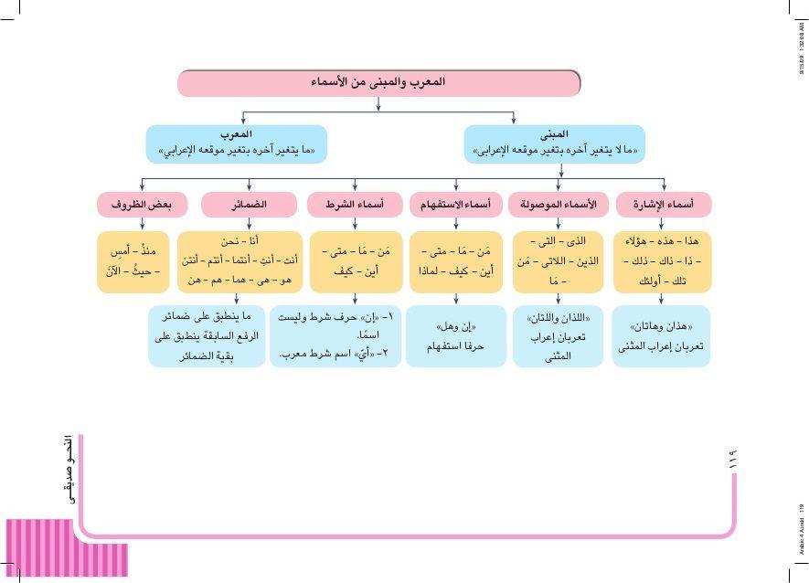 المعرب و المبني من الأسماء Learning Arabic App Pictures Learning