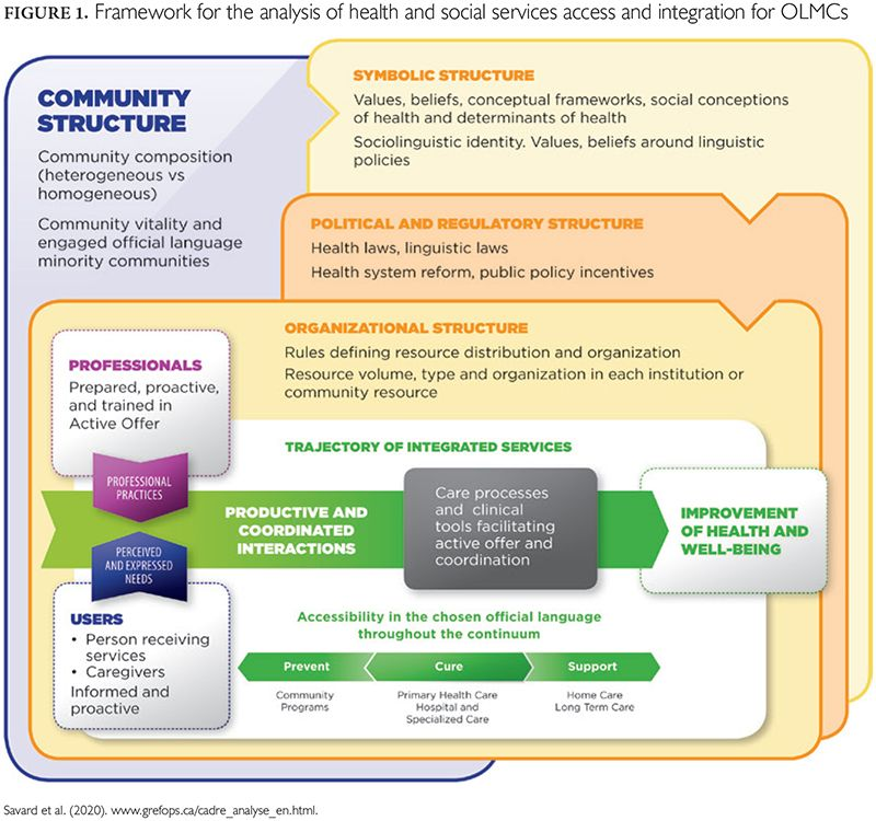 Policy 16 1 Structural Facilitators And Barriers To Access To And Continuity Of Healthcare Health Care Policy Social Services French Language