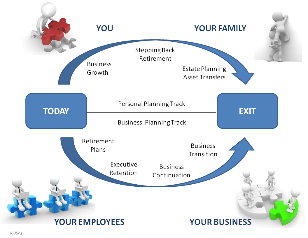 Image Result For Stages Of Investing Life Cycle