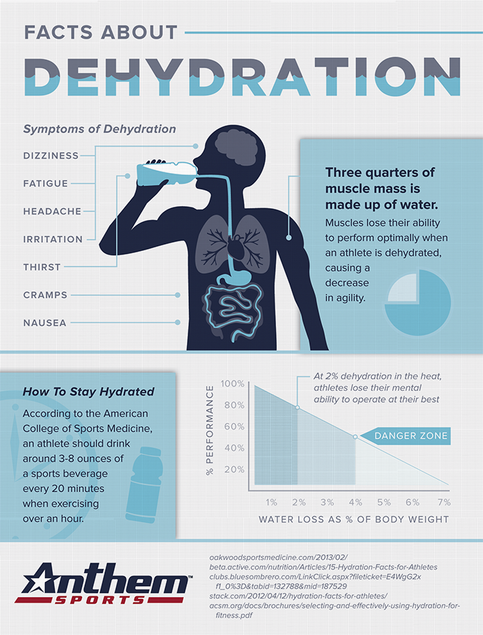 Facts About Dehydration Learn How To Stay Hydrated And