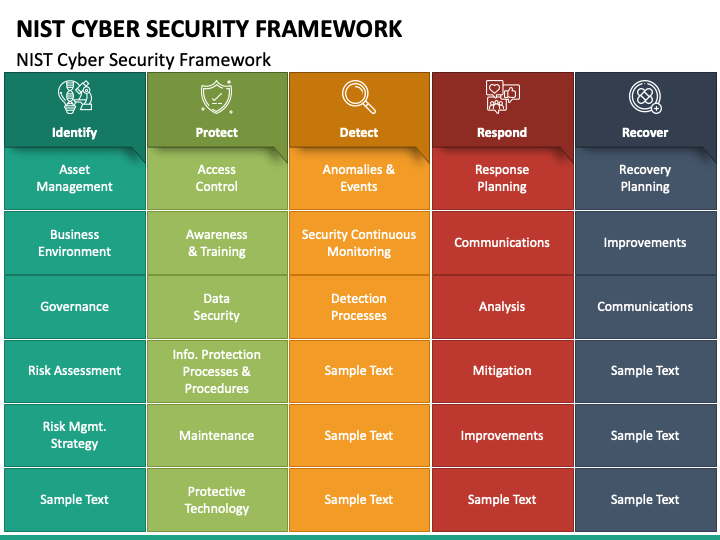 Nist Cyber Security Framework In 2021 Cyber Security Security Cyber