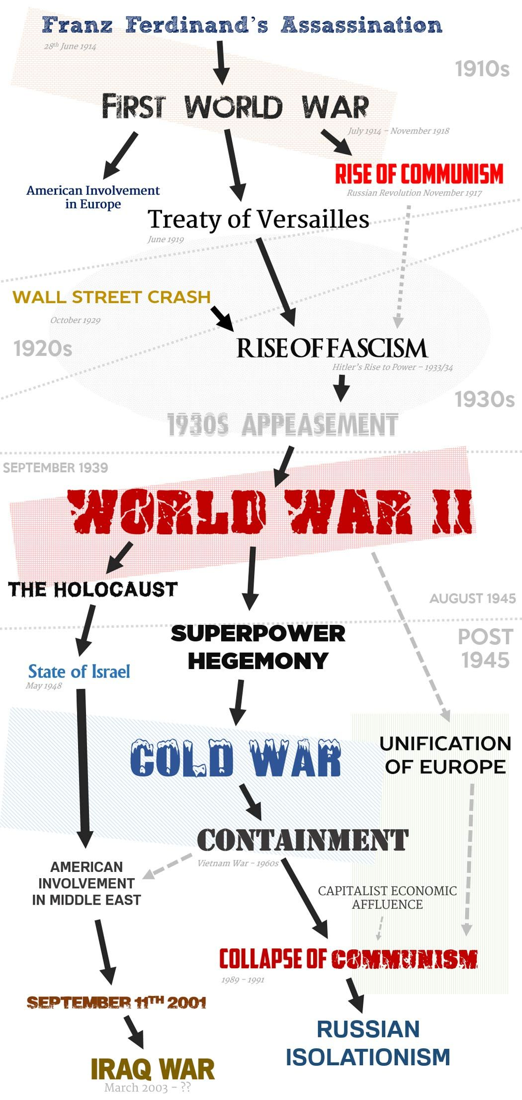 20th century and world war Index: the world from 1901 to and including world war ii.