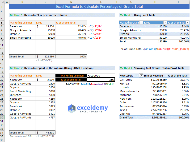 excel formula to calculate percentage of grand total | Excel