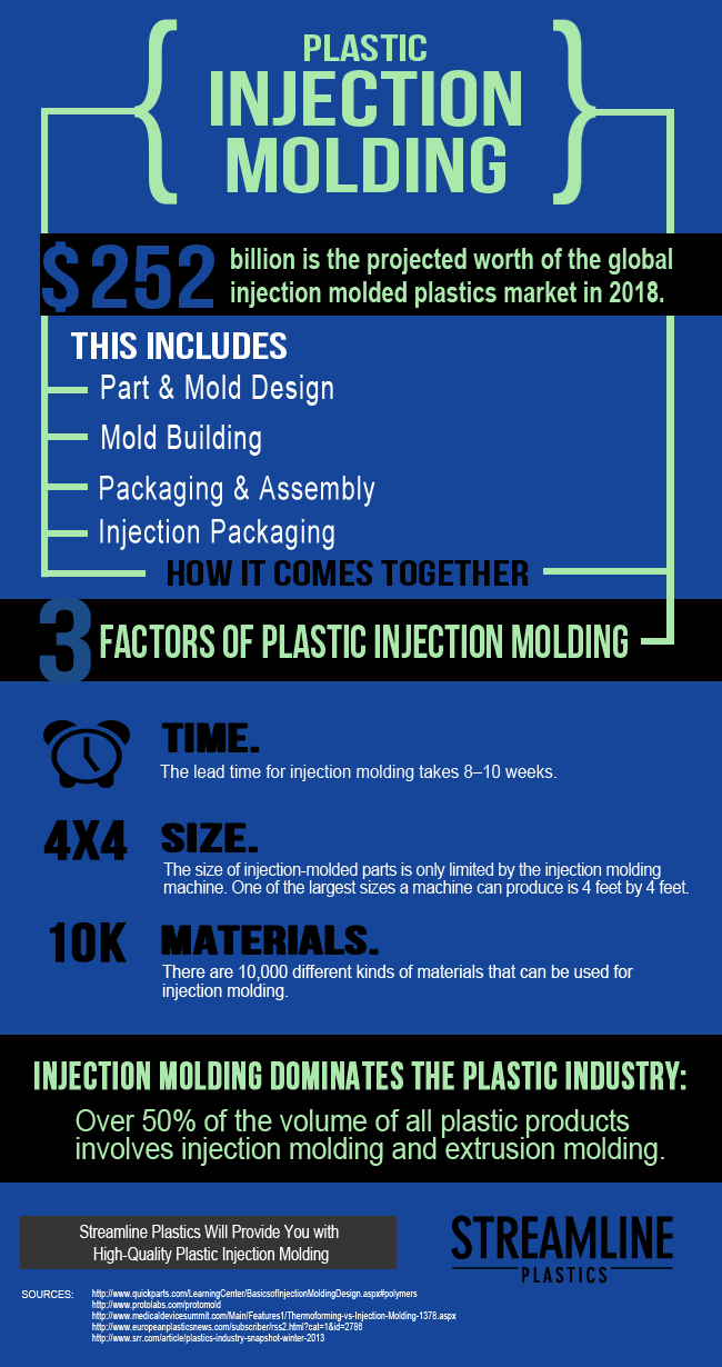 Find out why injection molding dominated the plastic