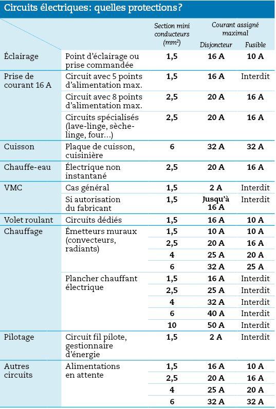 Composition et fonctions du tableau lectrique electrique en 2019 tableau electrique shema - Tableau repartition electrique maison ...