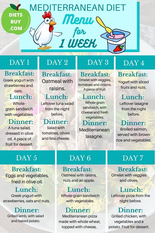 7 Day Mediterranean Diet Meal Plan Mediterranean Diet Menu For 1 Week Google Mediterranean Diet Meal Plan Mediterranean Diet Recipes Mediterranean Diet Menu