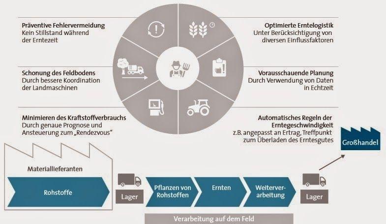 industrie 40 ansatz am beispiel der wertschpfungskette in der landwirtschaft quelle studie industrie - Wertschopfungskette Beispiel