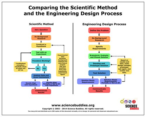 Classroom Design Process : Sciencebuddies method comparison poster px g