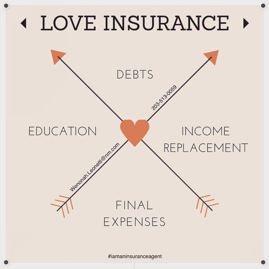 Wenonah Leonetti On Instagram What Is Your Reason To Be Insured Have Insurance Through Y In 2020 With Images