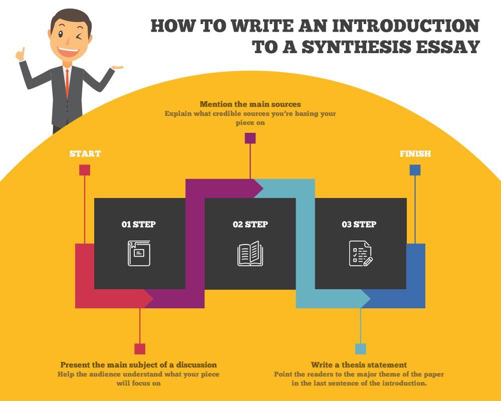 How to write a Synthesis essay🤔 Essay outline, Essay