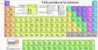 Resultado de imagen para tabla periodica de los elementos quimicos resultado de imagen para tabla periodica de los elementos quimicos original urtaz Image collections