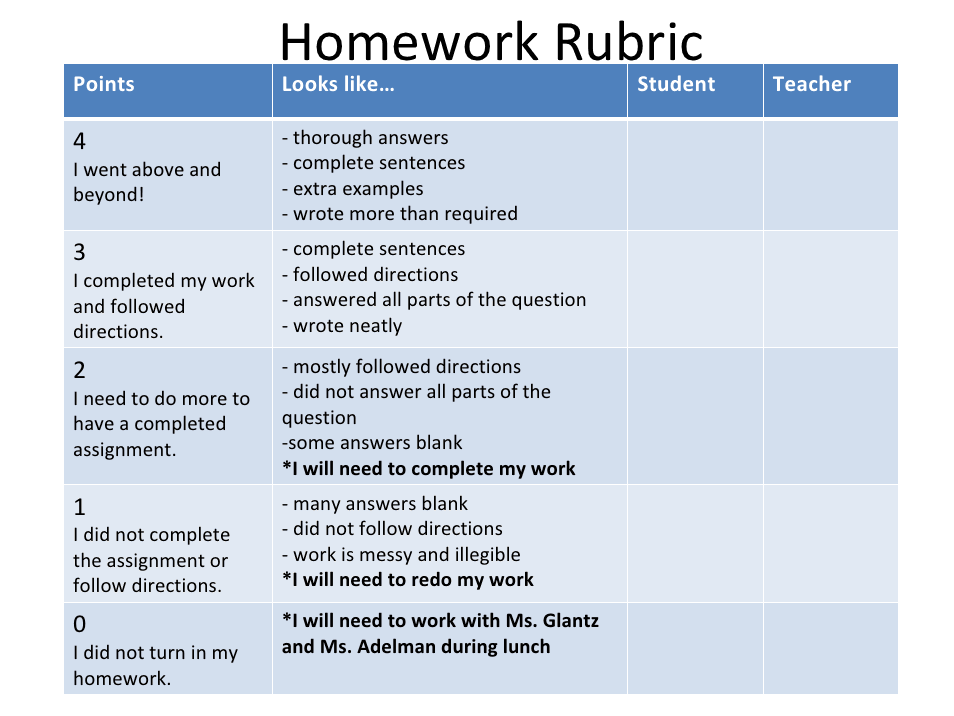 Homework Rubric  Class Management    Rubrics Homework