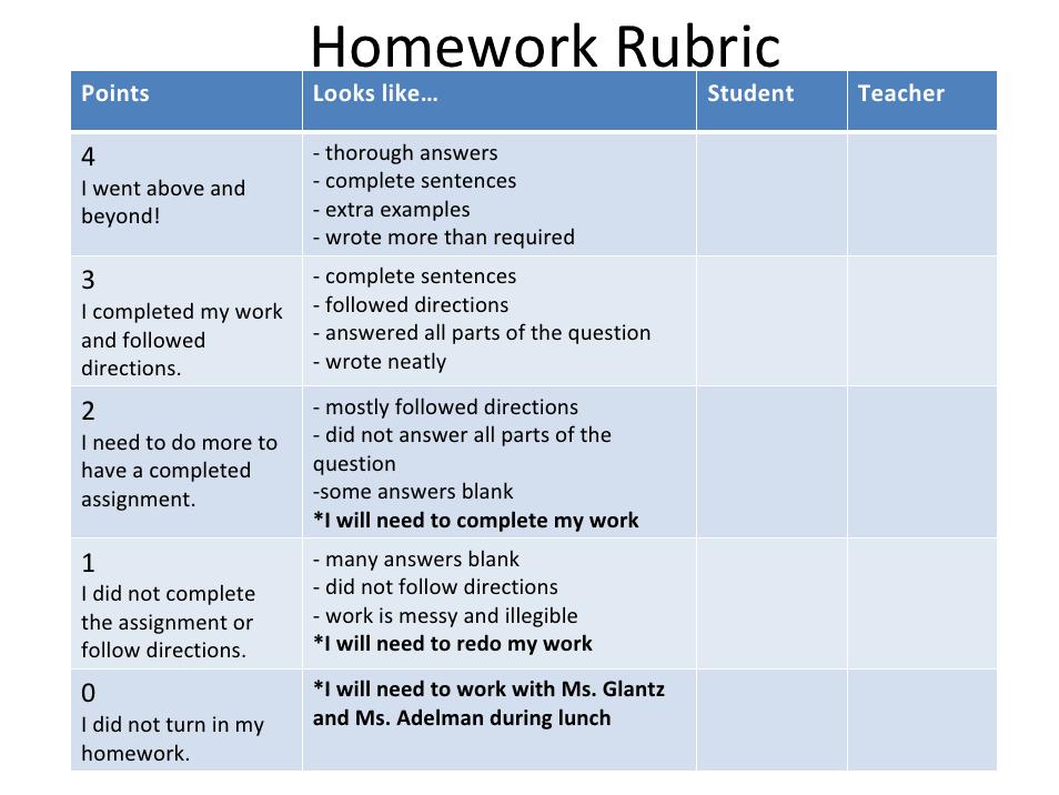 Classroom Design Rubric ~ Homework rubric class management pinterest classroom