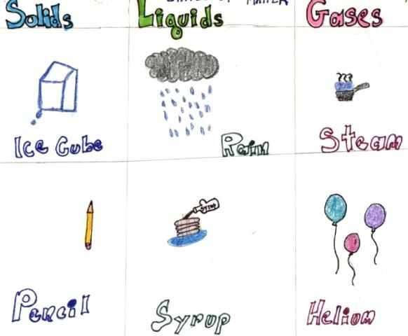 Learning Ideas Grades K 8 States Of Matter Solids Liquids And