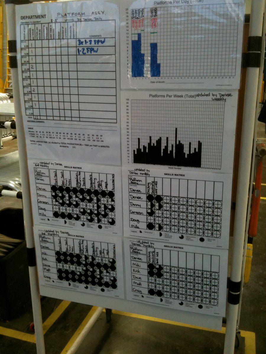 11 twitter visual factory lean manufacturing visual management rh pinterest com