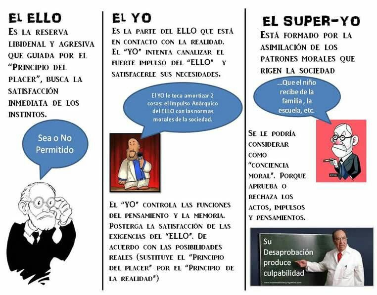 El Ello El Yo Super Yo Psicologia Cognitiva Psicologia Infografia Psicologia