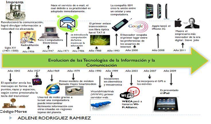 Linea del tiempo de la Evolución de los Medios de Comunicación ...