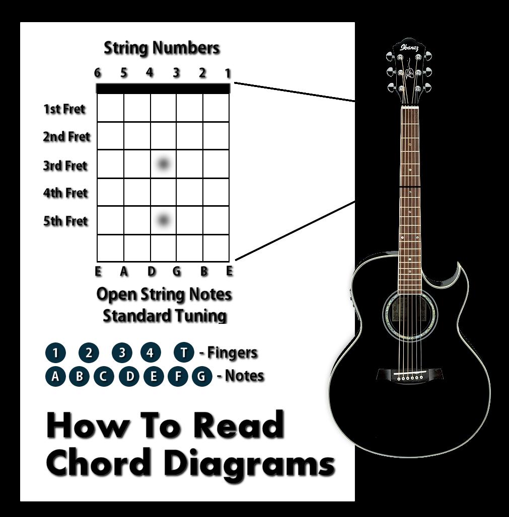 87 How To Read Bass Guitar Chords Reading Bass Guitar Sheet Music