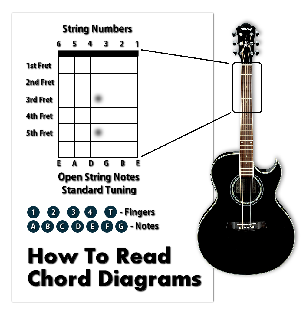 Chord Progressions - Learn How To Play Guitar & Write ...