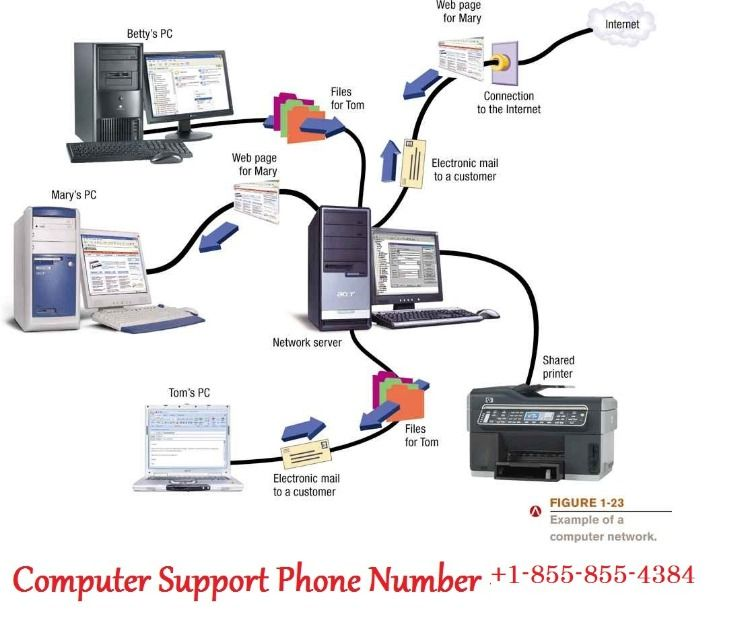 Gateway Computer Technical Support 1 855 855 4384 Phone Number Available 24 7 For Gateway Computer Computer Support Gateway Computers Computer Help