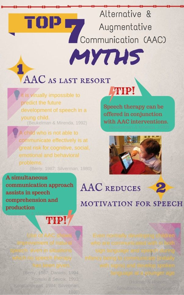 AAC Myths: (1) AAC as last resort (2) AAC reduces motivation for speech